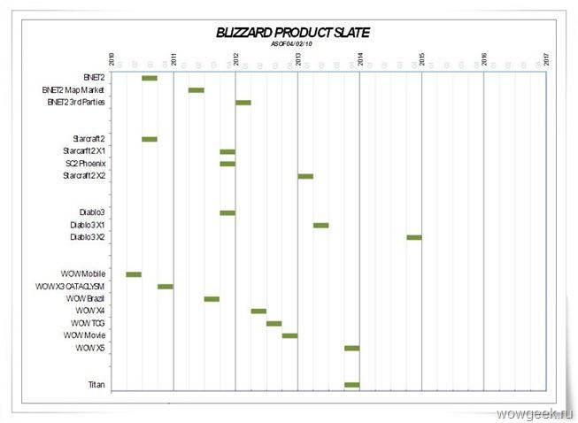 График выхода продуктов Близзард