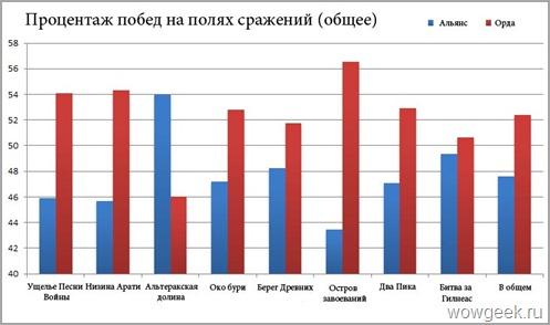 Статистика побед на бг (общее)