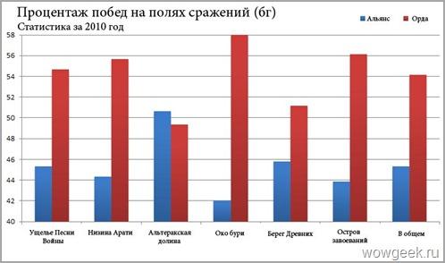 Статистика побед на бг (2010 год)